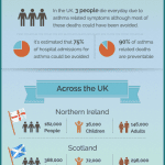 ASTHMA IN THE UK